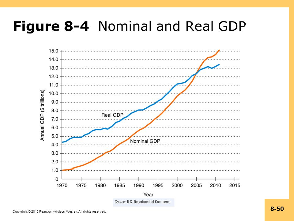 Copyright © 2012 Pearson Addison-Wesley. All rights reserved. 8-50 Figure 8-4 Nominal and Real GDP