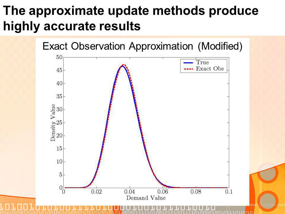 The approximate update methods produce highly accurate results Exact Observation Approximation (Modified)