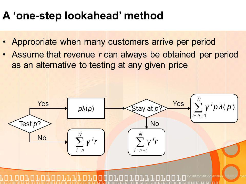 A one-step lookahead method Appropriate when many customers arrive per period Assume that revenue r can always be obtained per period as an alternative to testing at any given price Test p.