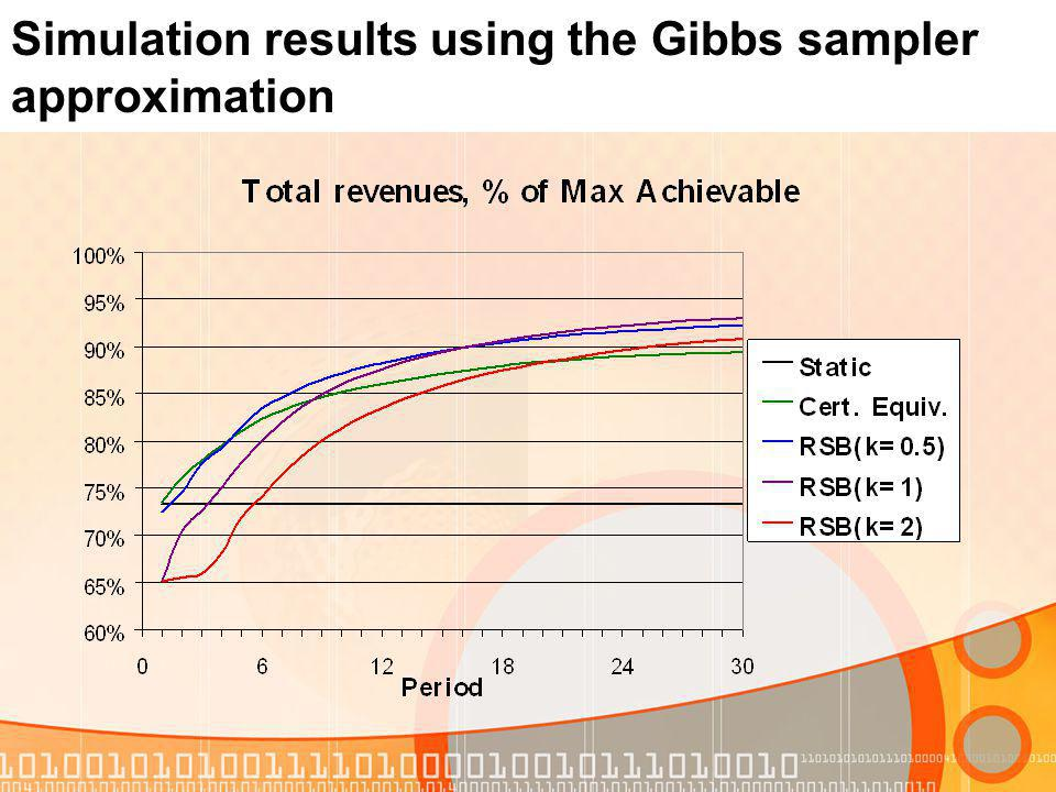 Simulation results using the Gibbs sampler approximation