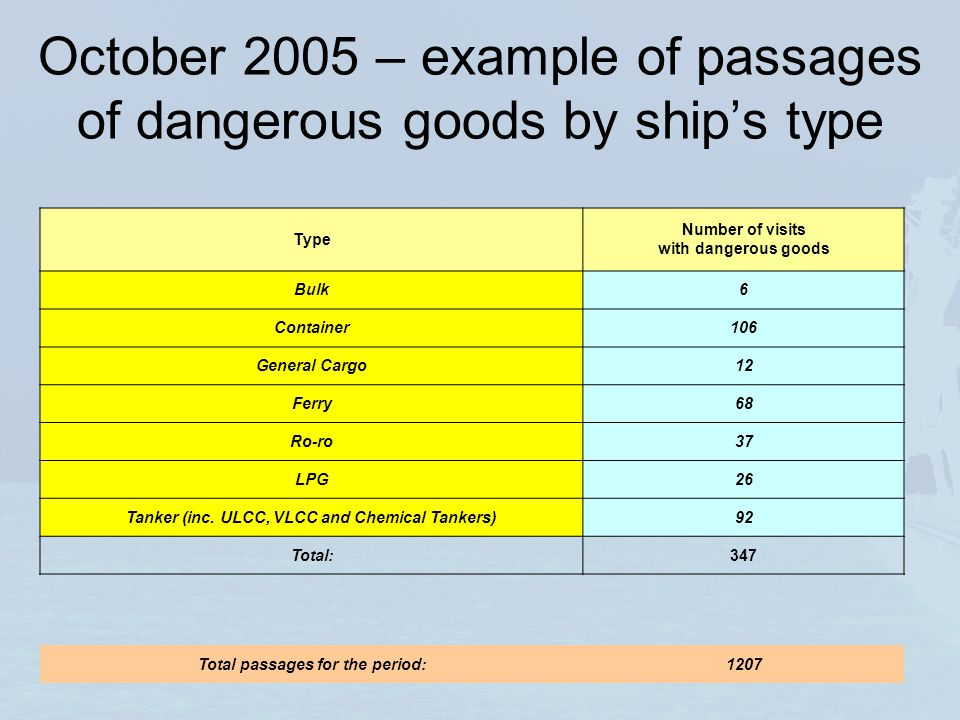 October 2005 – example of passages of dangerous goods by ships type Type Number of visits with dangerous goods Bulk6 Container106 General Cargo12 Ferr