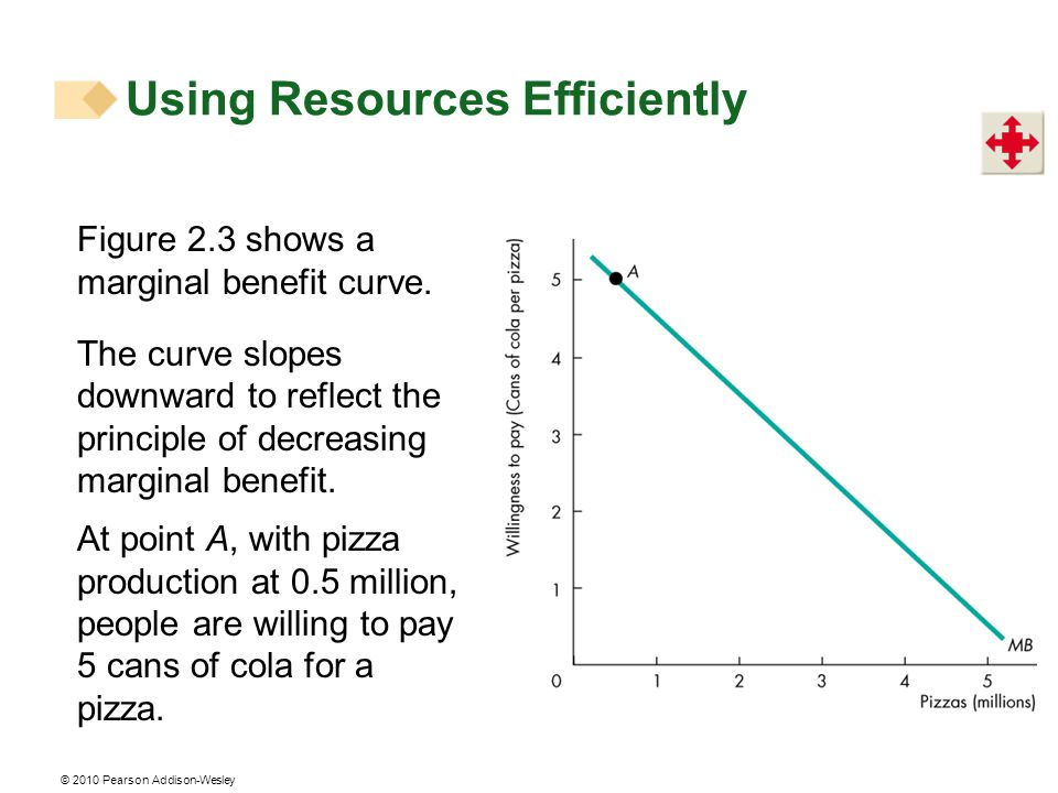 © 2010 Pearson Addison-Wesley Figure 2.3 shows a marginal benefit curve.