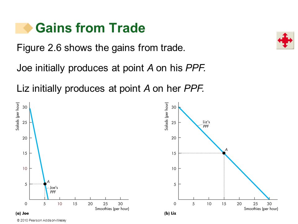 © 2010 Pearson Addison-Wesley Figure 2.6 shows the gains from trade.