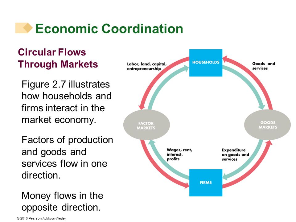 © 2010 Pearson Addison-Wesley Circular Flows Through Markets Figure 2.7 illustrates how households and firms interact in the market economy.