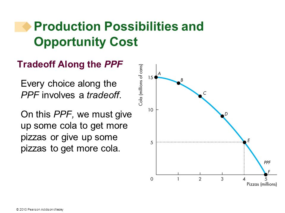 © 2010 Pearson Addison-Wesley Tradeoff Along the PPF Every choice along the PPF involves a tradeoff.