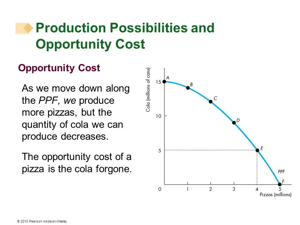 © 2010 Pearson Addison-Wesley Opportunity Cost As we move down along the PPF, we produce more pizzas, but the quantity of cola we can produce decreases.