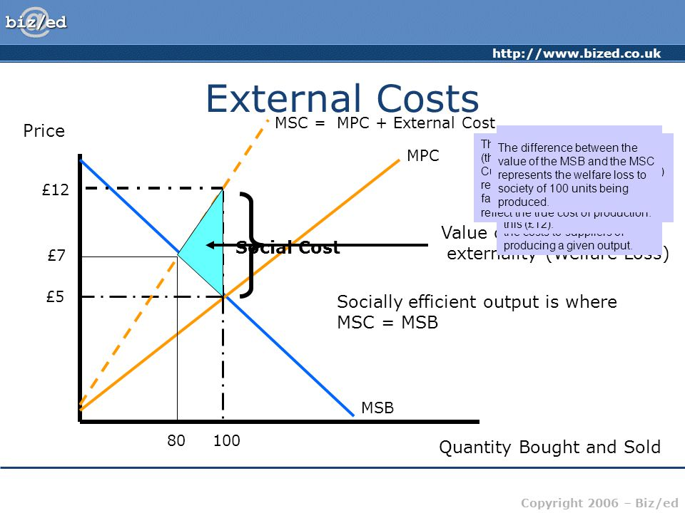http://www.bized.co.uk Copyright 2006 – Biz/ed External Costs Price Quantity Bought and Sold MSB MPC £5 100 MSC = MPC + External Cost £12 Social Cost