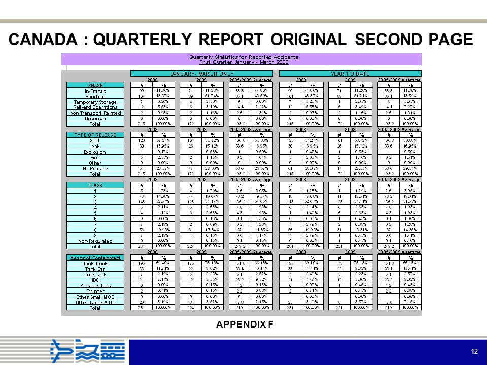 12 CANADA : QUARTERLY REPORT ORIGINAL SECOND PAGE APPENDIX F