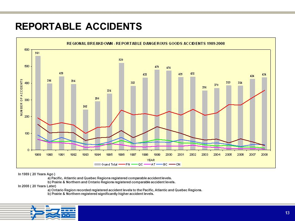 13 REPORTABLE ACCIDENTS In 1989 ( 20 Years Ago ) a) Pacific, Atlantic and Quebec Regions registered comparable accident levels.