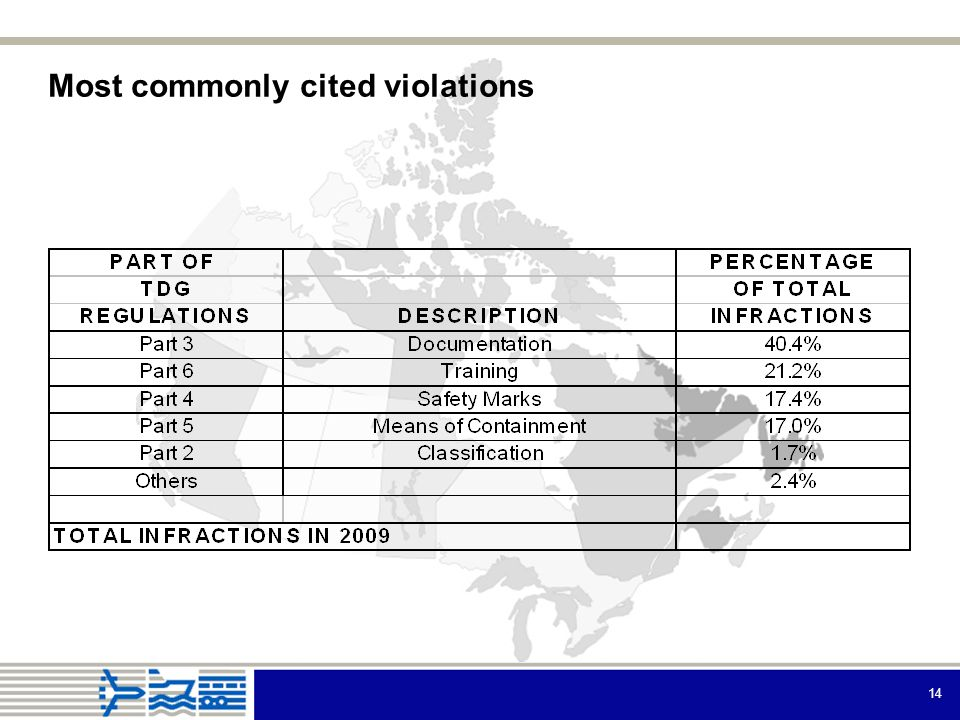 14 Most commonly cited violations