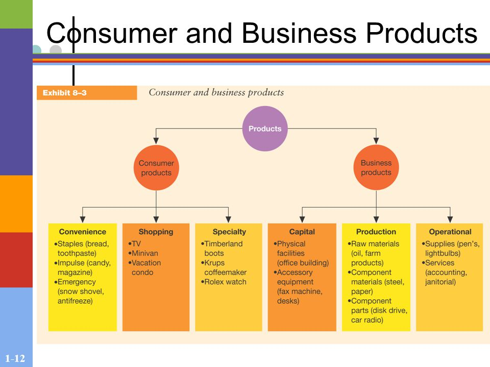 1-12 Consumer and Business Products