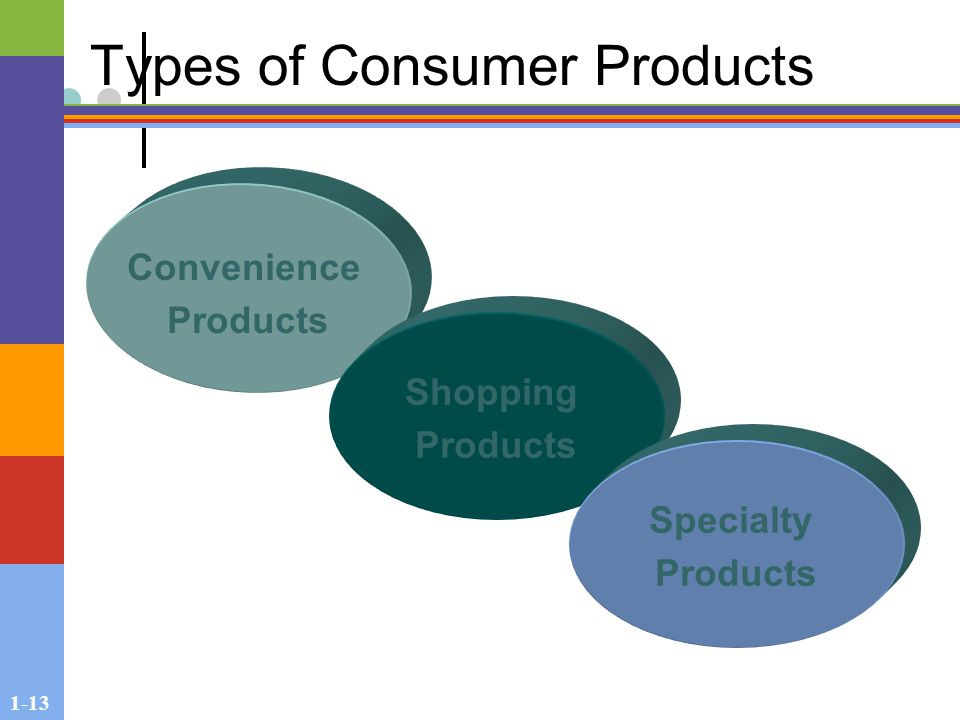 1-13 Types of Consumer Products Convenience Products Shopping Products Specialty Products