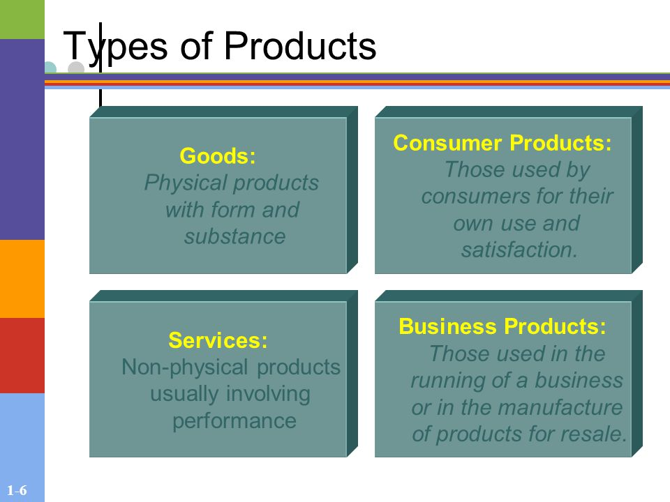 1-6 Types of Products Goods: Physical products with form and substance Services: Non-physical products usually involving performance Consumer Products: Those used by consumers for their own use and satisfaction.
