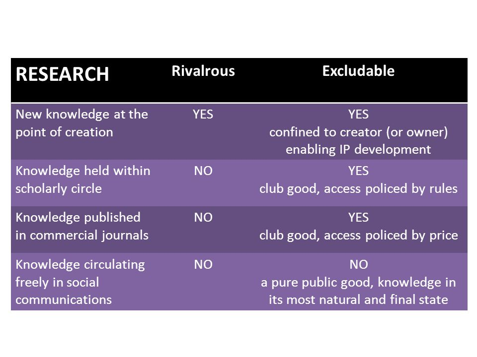 RESEARCH RivalrousExcludable New knowledge at the point of creation YES confined to creator (or owner) enabling IP development Knowledge held within scholarly circle NOYES club good, access policed by rules Knowledge published in commercial journals NOYES club good, access policed by price Knowledge circulating freely in social communications NO a pure public good, knowledge in its most natural and final state