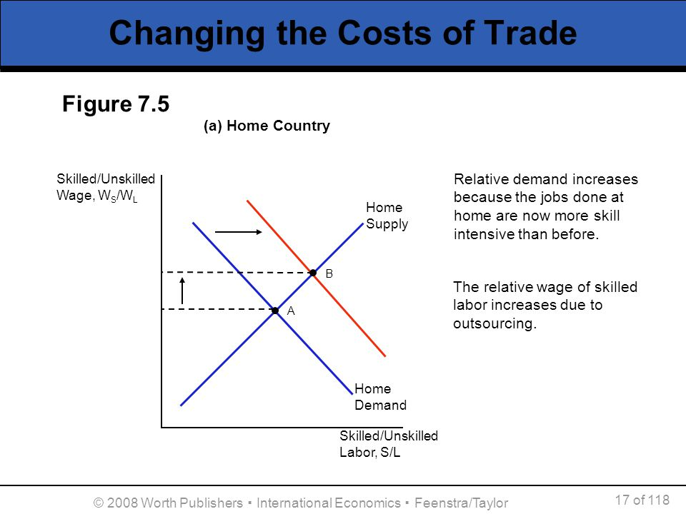 17 of 118 © 2008 Worth Publishers International Economics Feenstra/Taylor Changing the Costs of Trade Home Supply Home Demand Skilled/Unskilled Labor,