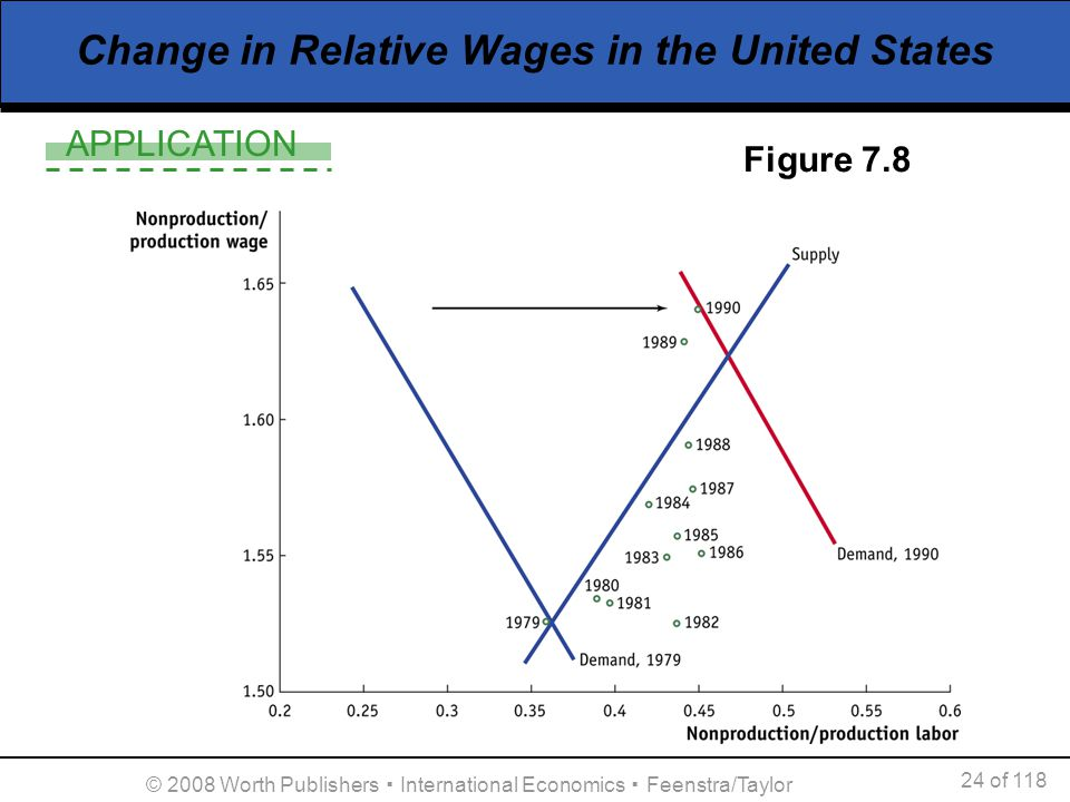 APPLICATION 24 of 118 © 2008 Worth Publishers International Economics Feenstra/Taylor Change in Relative Wages in the United States Figure 7.8
