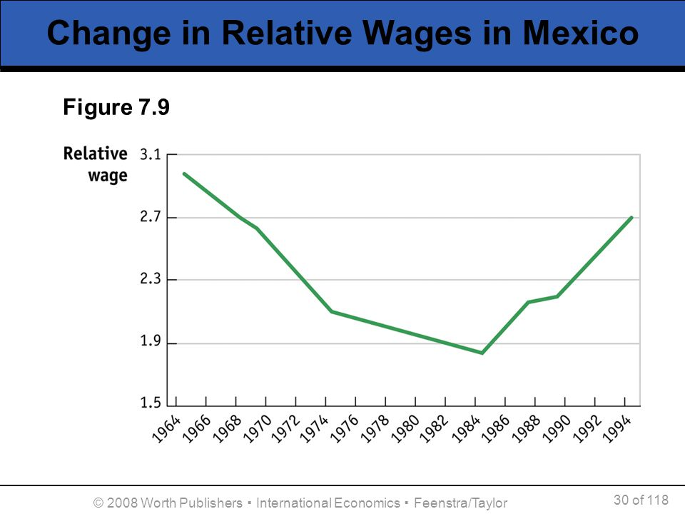 30 of 118 © 2008 Worth Publishers International Economics Feenstra/Taylor Change in Relative Wages in Mexico Figure 7.9