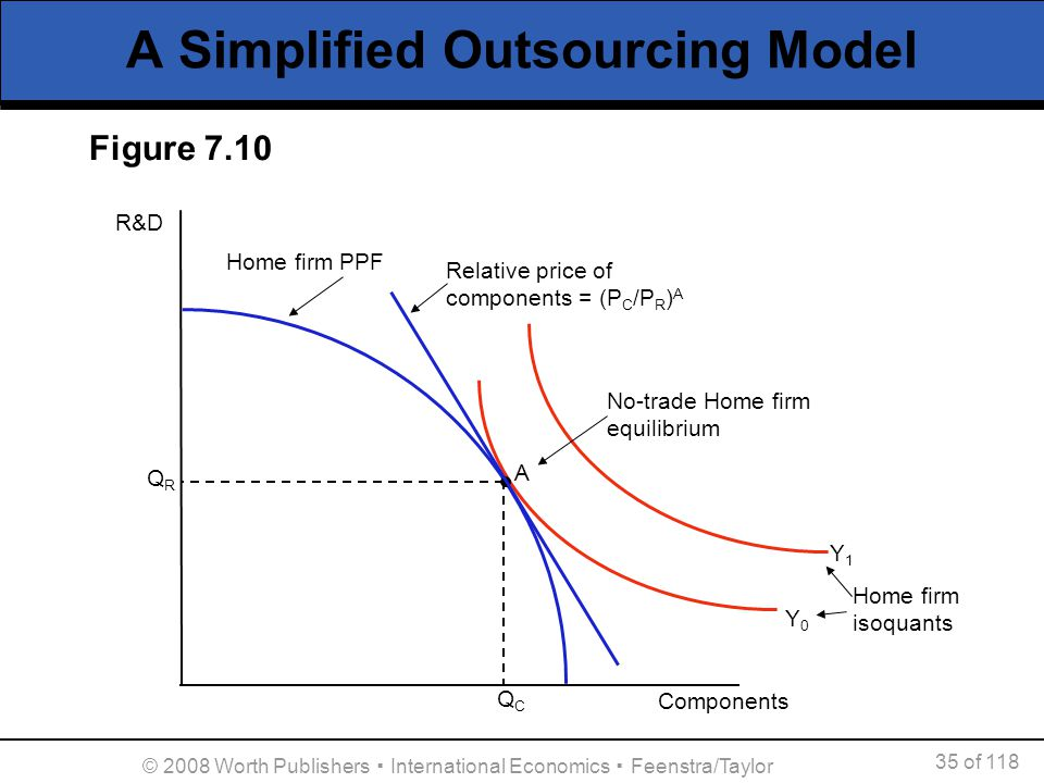 35 of 118 © 2008 Worth Publishers International Economics Feenstra/Taylor A Simplified Outsourcing Model A R&D Components QRQR QCQC Y0Y0 Y1Y1 Figure 7