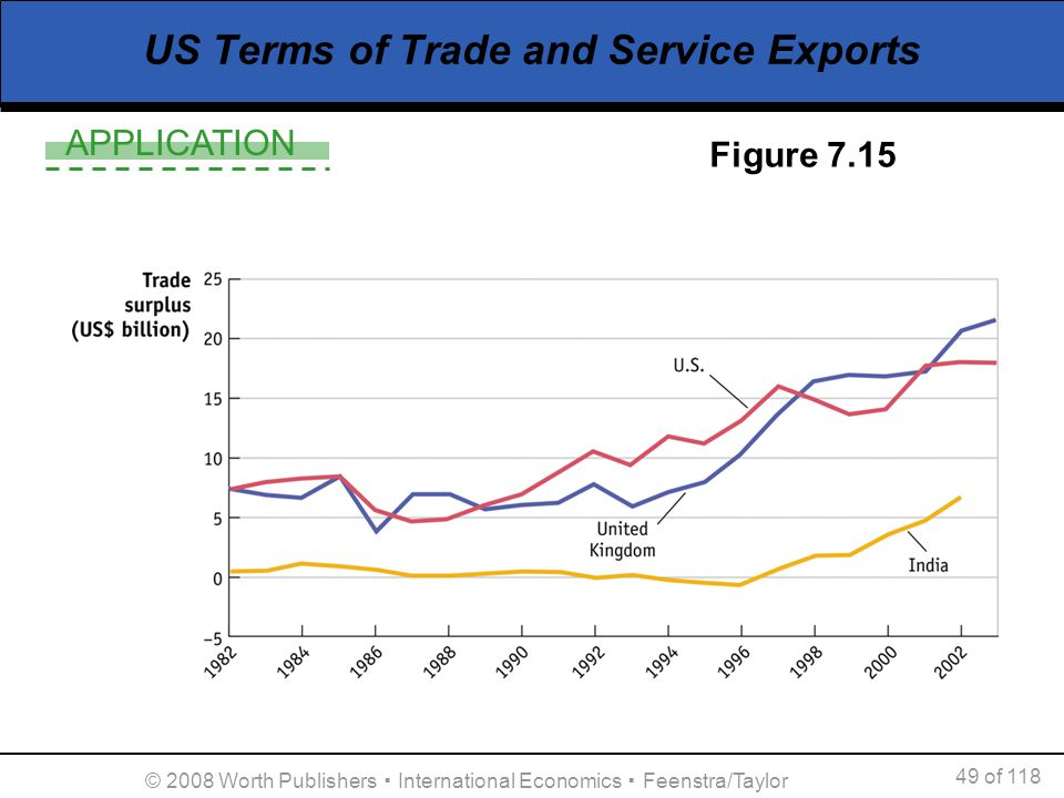 APPLICATION 49 of 118 © 2008 Worth Publishers International Economics Feenstra/Taylor US Terms of Trade and Service Exports Figure 7.15