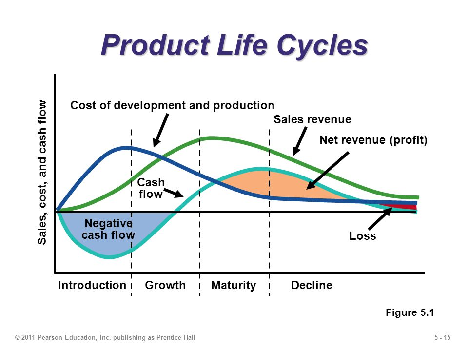 5 - 15© 2011 Pearson Education, Inc. publishing as Prentice Hall Product Life Cycles Negative cash flow IntroductionGrowthMaturityDecline Sales, cost,