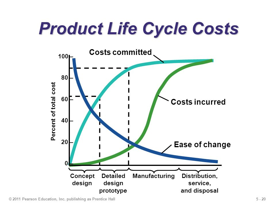 5 - 20© 2011 Pearson Education, Inc. publishing as Prentice Hall Product Life Cycle Costs Costs incurred Costs committed Ease of change ConceptDetaile