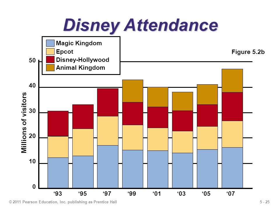 5 - 25© 2011 Pearson Education, Inc. publishing as Prentice Hall Disney Attendance Figure 5.2b 50 40 30 20 10 0 Millions of visitors 9395979901030507