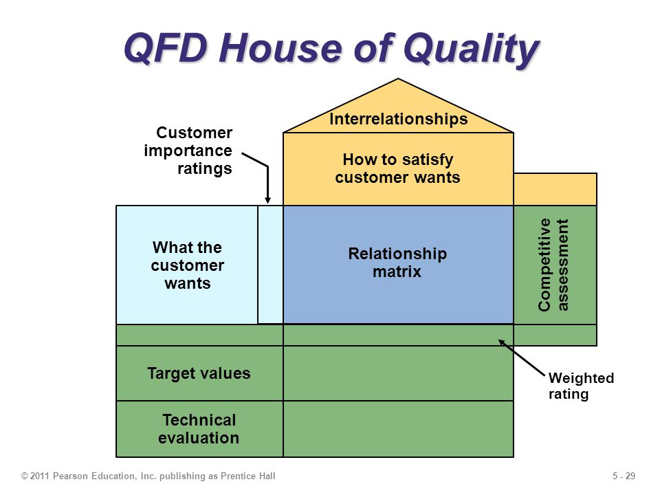 5 - 29© 2011 Pearson Education, Inc. publishing as Prentice Hall QFD House of Quality Relationship matrix How to satisfy customer wants Interrelations