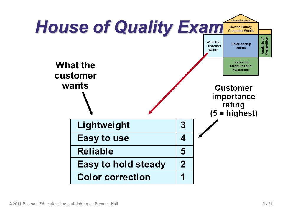 5 - 31© 2011 Pearson Education, Inc. publishing as Prentice Hall House of Quality Example Customer importance rating (5 = highest) Lightweight 3 Easy