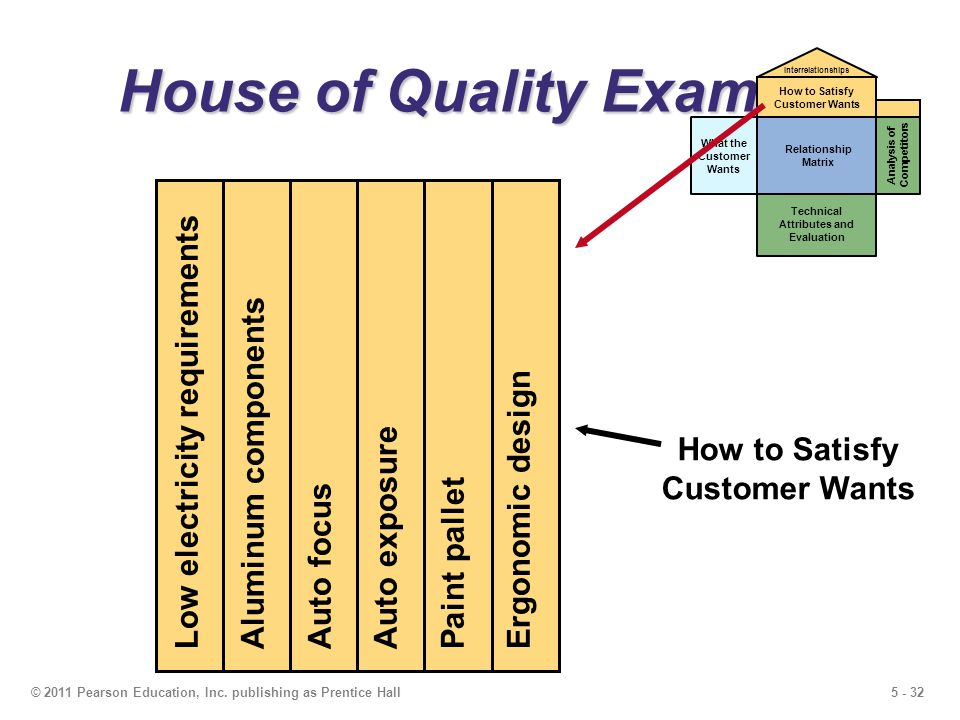 5 - 32© 2011 Pearson Education, Inc. publishing as Prentice Hall House of Quality Example What the Customer Wants Relationship Matrix Technical Attrib