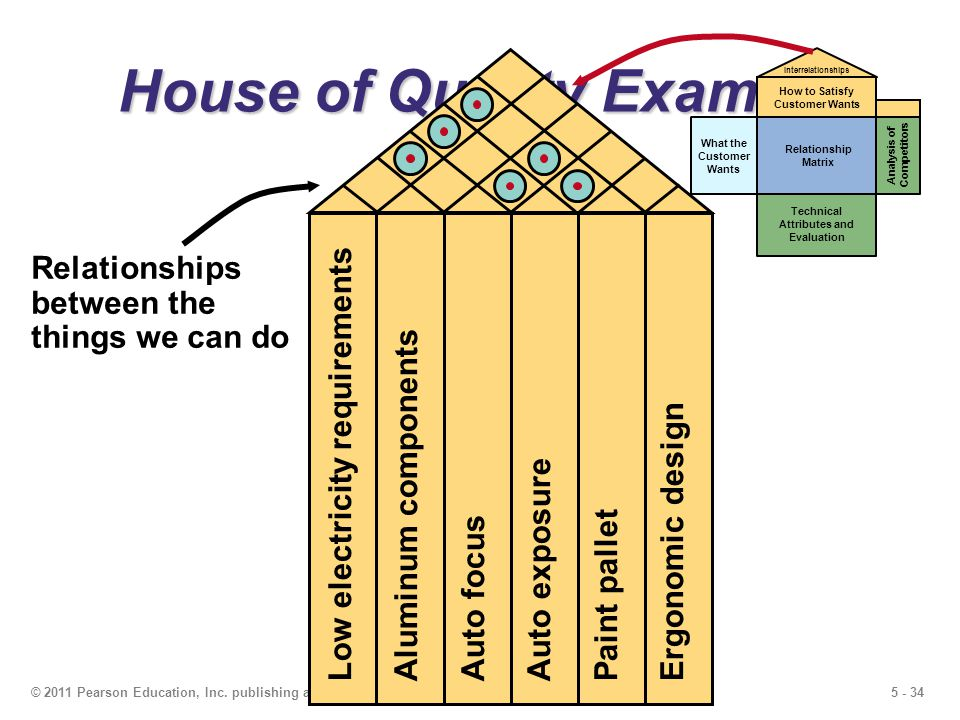 5 - 34© 2011 Pearson Education, Inc. publishing as Prentice Hall House of Quality Example What the Customer Wants Relationship Matrix Technical Attrib