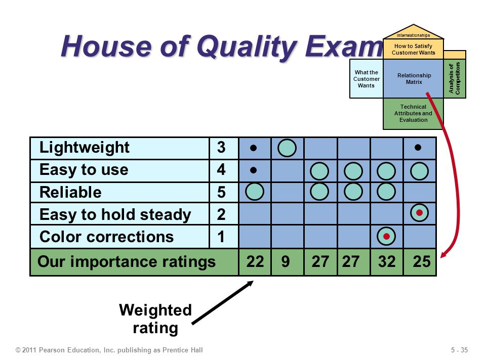 5 - 35© 2011 Pearson Education, Inc. publishing as Prentice Hall House of Quality Example Weighted rating What the Customer Wants Relationship Matrix