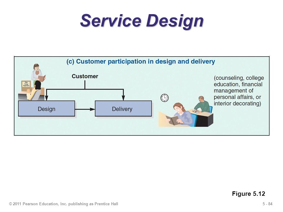 5 - 84© 2011 Pearson Education, Inc. publishing as Prentice Hall Service Design Figure 5.12