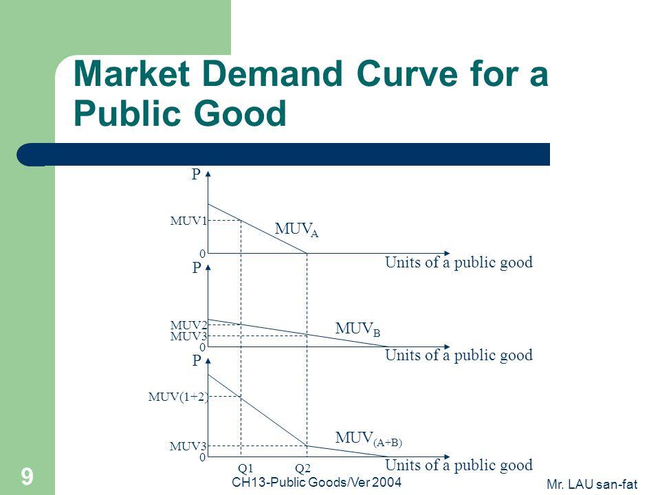 Mr. LAU san-fat CH13-Public Goods/Ver 2004 9 Market Demand Curve for a Public Good MUV A MUV B MUV (A+B) P Units of a public good P P MUV1 MUV2 MUV3 0