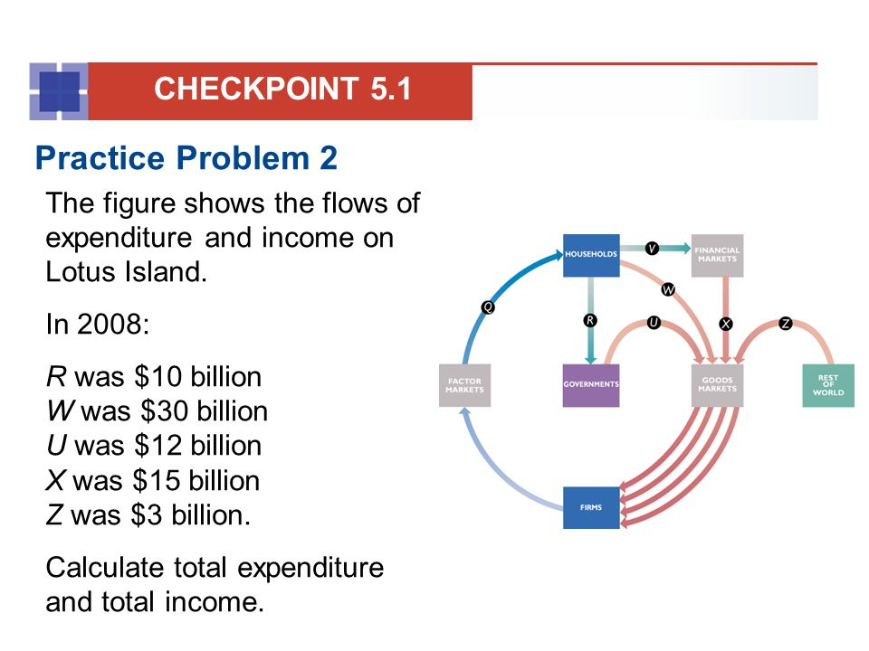 Solution Total expenditure is the sum of red flows: C, I, G, and NX.