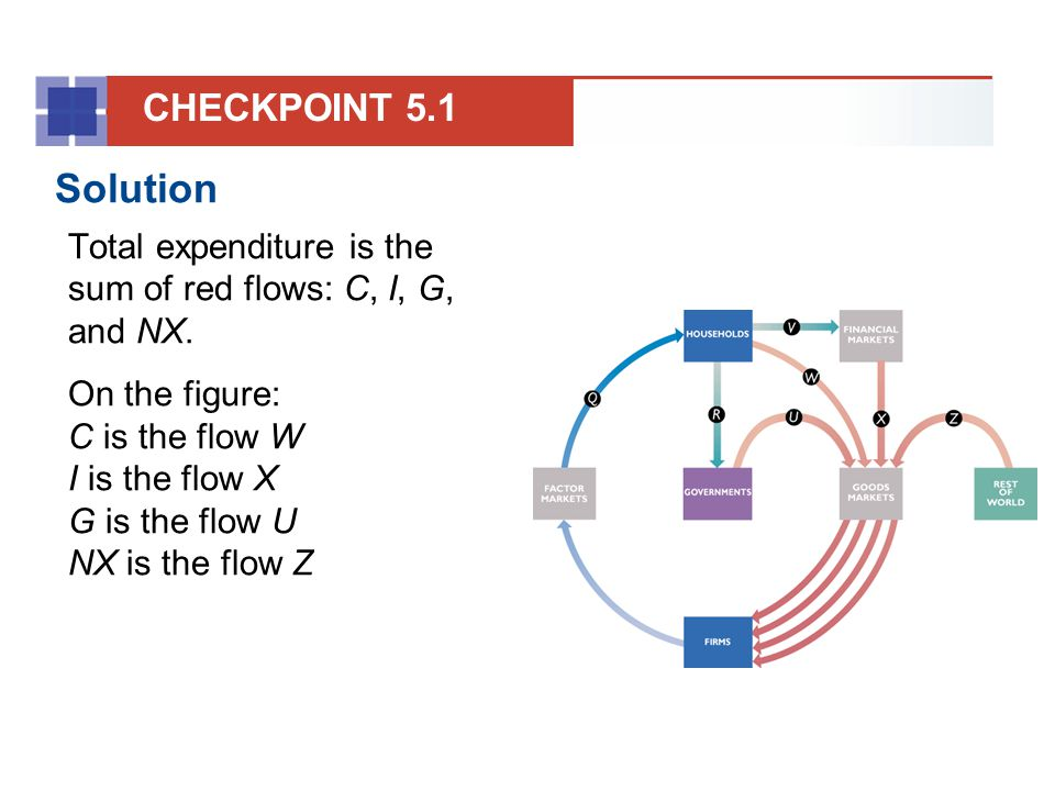 So total expenditure equals W + X + U + Z.
