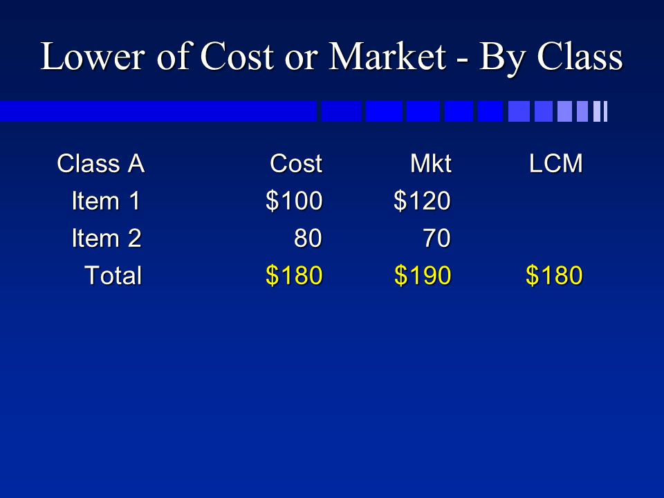 Lower of Cost or Market - By Class Class ACostMktLCM Item 1$100$120 Item 1$100$120 Item Item Total$180$190$180 Total$180$190$180