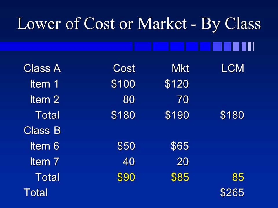 Lower of Cost or Market - By Class Class ACostMktLCM Item 1$100$120 Item 1$100$120 Item 28070 Item 28070 Total$180$190$180 Total$180$190$180 Class B Item 6$50$65 Item 6$50$65 Item 74020 Item 74020 Total$90$8585 Total$90$8585 Total$265