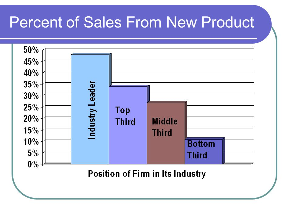 Percent of Sales From New Product