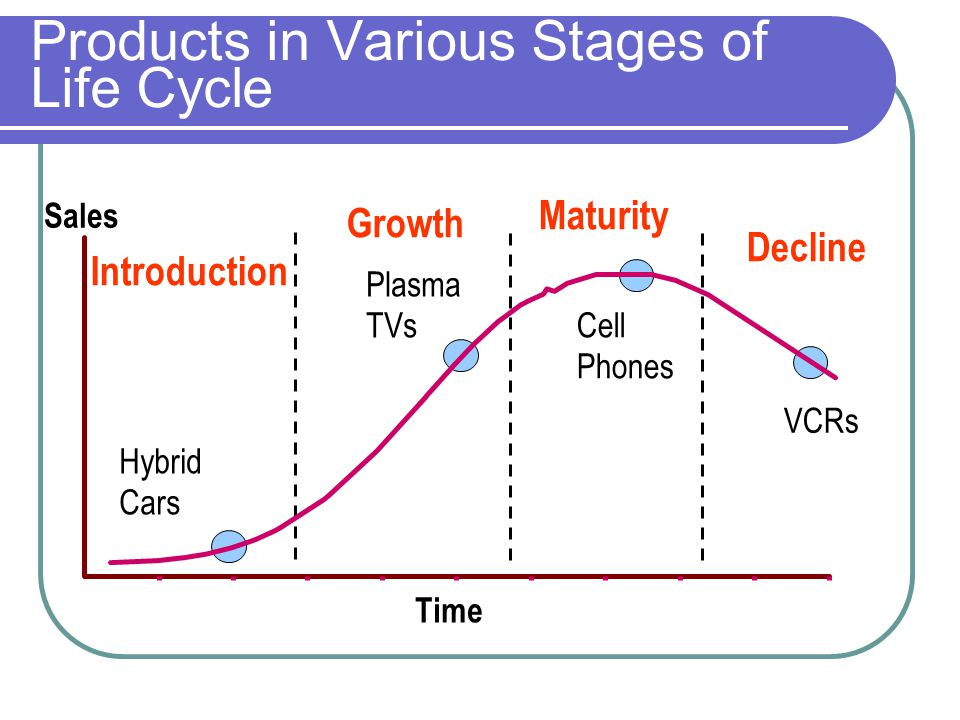 Products in Various Stages of Life Cycle Growth Decline Time Sales Hybrid Cars Plasma TVs Cell Phones VCRs Introduction Maturity
