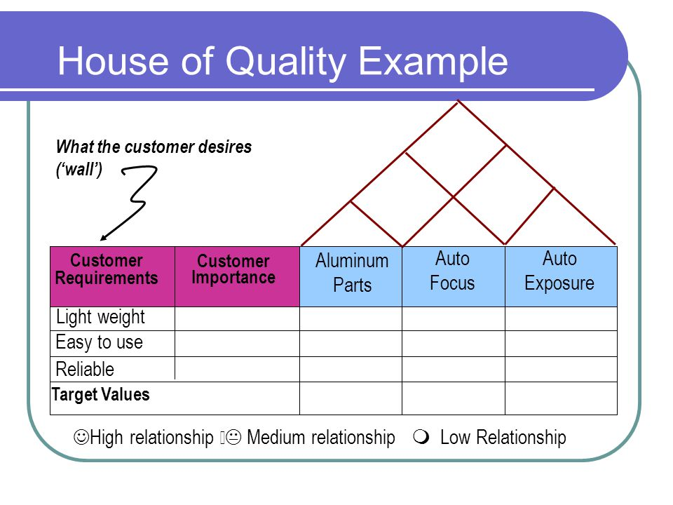 House of Quality Example High relationship Medium relationship Low Relationship Target Values Light weight Easy to use Reliable What the customer desires (wall) Aluminum Parts Auto Focus Auto Exposure Customer Requirements Customer Importance