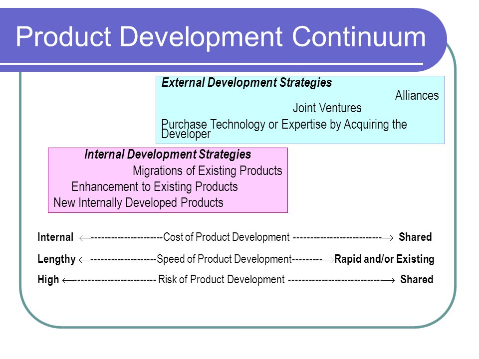 Product Development Continuum External Development Strategies Alliances Joint Ventures Purchase Technology or Expertise by Acquiring the Developer Internal Development Strategies Migrations of Existing Products Enhancement to Existing Products New Internally Developed Products Internal ----------------------Cost of Product Development --------------------------- Shared Lengthy --------------------Speed of Product Development--------- Rapid and/or Existing High ------------------------- Risk of Product Development ----------------------------- Shared