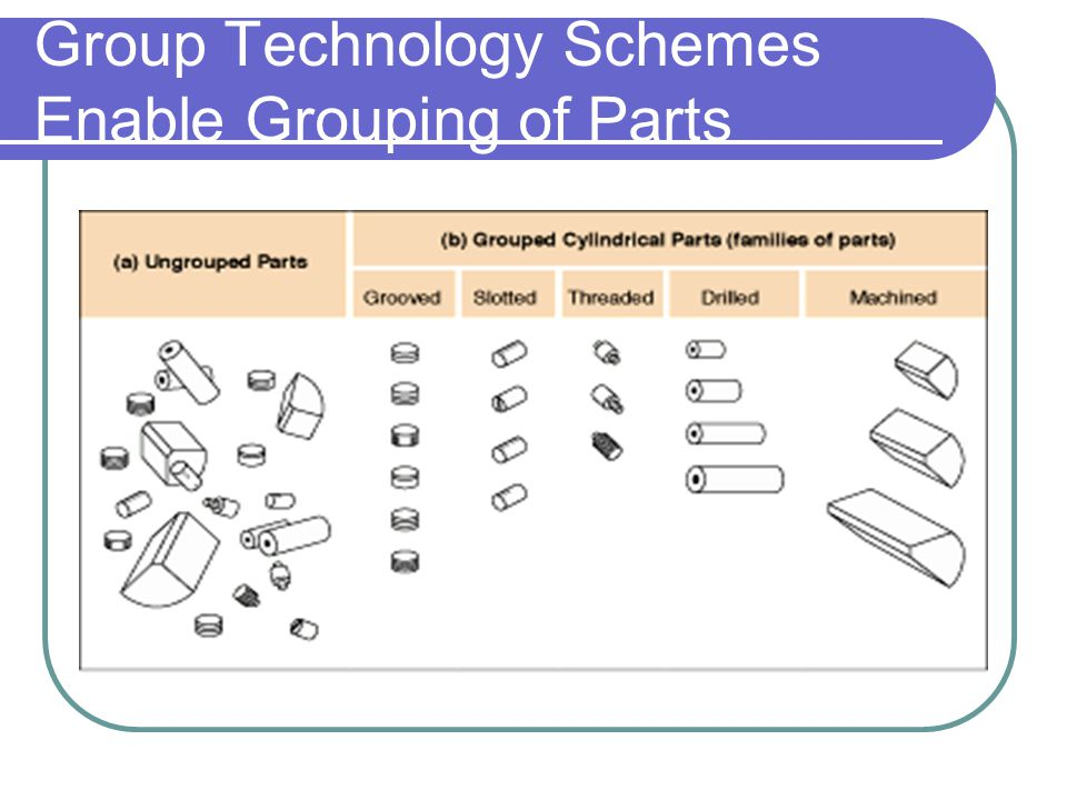 Group Technology Schemes Enable Grouping of Parts