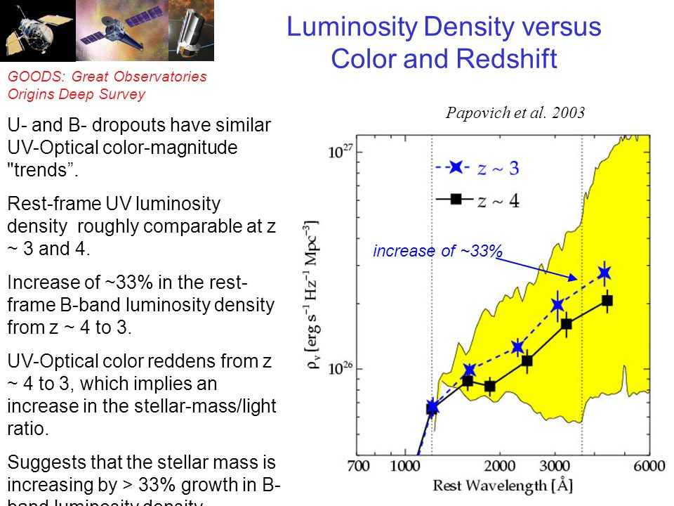 GOODS: Great Observatories Origins Deep Survey Luminosity Density versus Color and Redshift increase of ~33% U- and B- dropouts have similar UV-Optica
