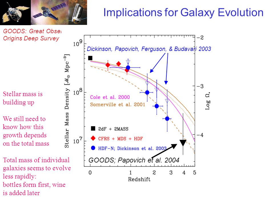 GOODS: Great Observatories Origins Deep Survey Implications for Galaxy Evolution Dickinson, Papovich, Ferguson, & Budavari 2003 GOODS; Papovich et al.
