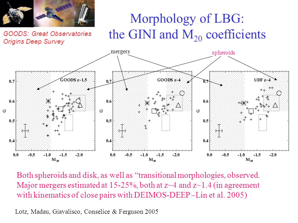 GOODS: Great Observatories Origins Deep Survey Morphology of LBG: the GINI and M 20 coefficients Lotz, Madau, Giavalisco, Conselice & Ferguson 2005 Bo