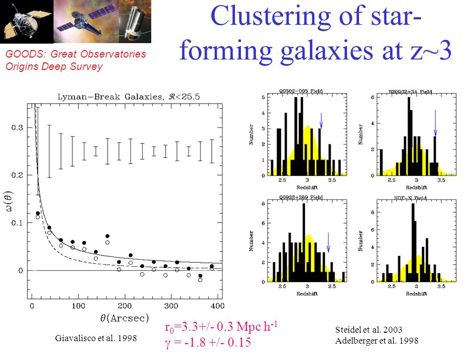 GOODS: Great Observatories Origins Deep Survey Clustering of star- forming galaxies at z~3 Giavalisco et al.
