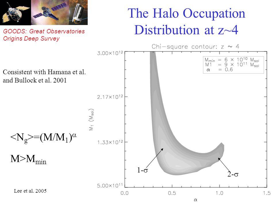 GOODS: Great Observatories Origins Deep Survey The Halo Occupation Distribution at z~4 =(M/M 1 ) M>M min Lee et al.