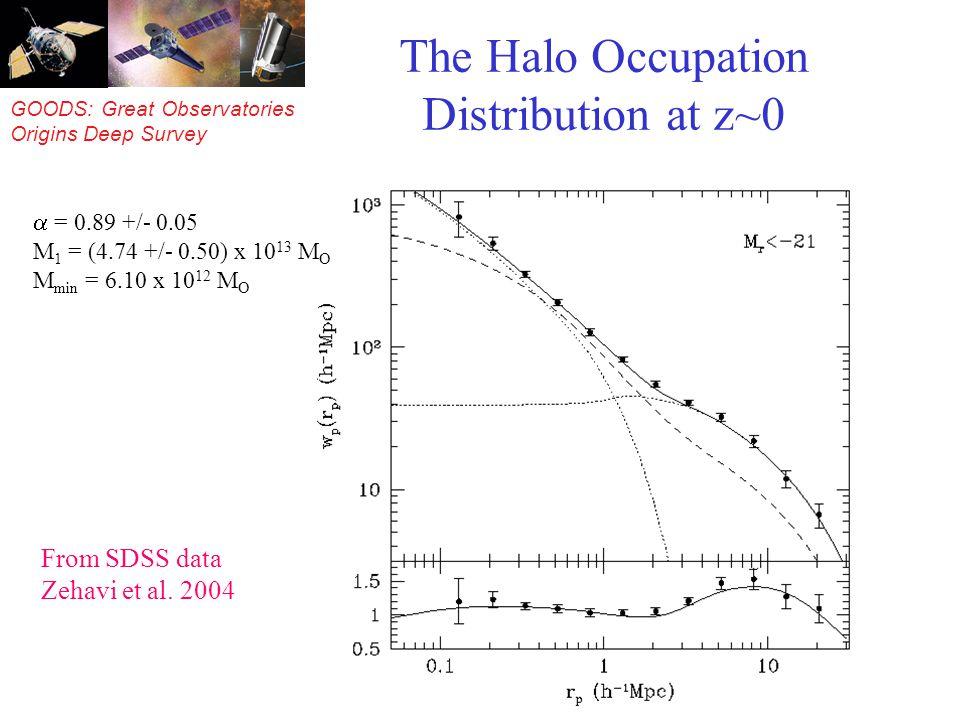 GOODS: Great Observatories Origins Deep Survey The Halo Occupation Distribution at z~0 From SDSS data Zehavi et al.