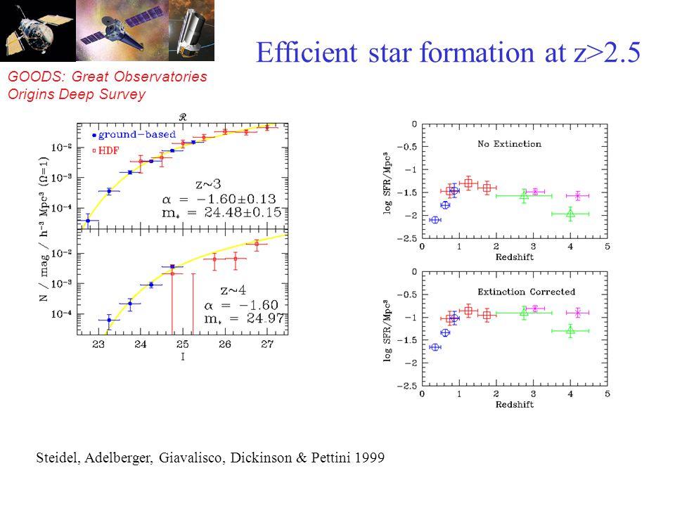 GOODS: Great Observatories Origins Deep Survey Observed redshift distribution V Z=5.78 Z=5.83 Z=6.24.