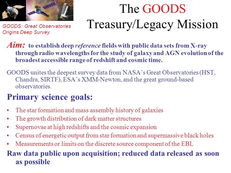 GOODS: Great Observatories Origins Deep Survey LBG morphology: light profiles Ravindranath et al.